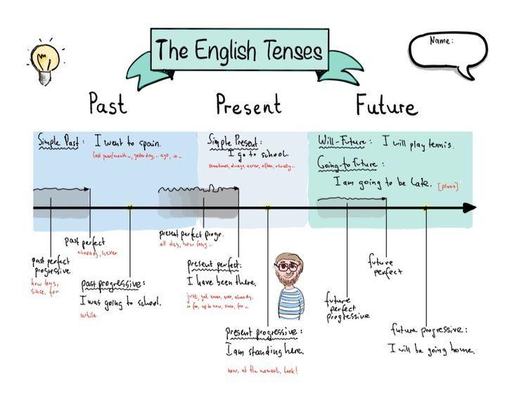Englische Zeiten übersicht