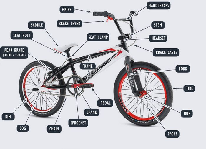Specially Designed Bmx Race Parts Are Available At Luxbmx S