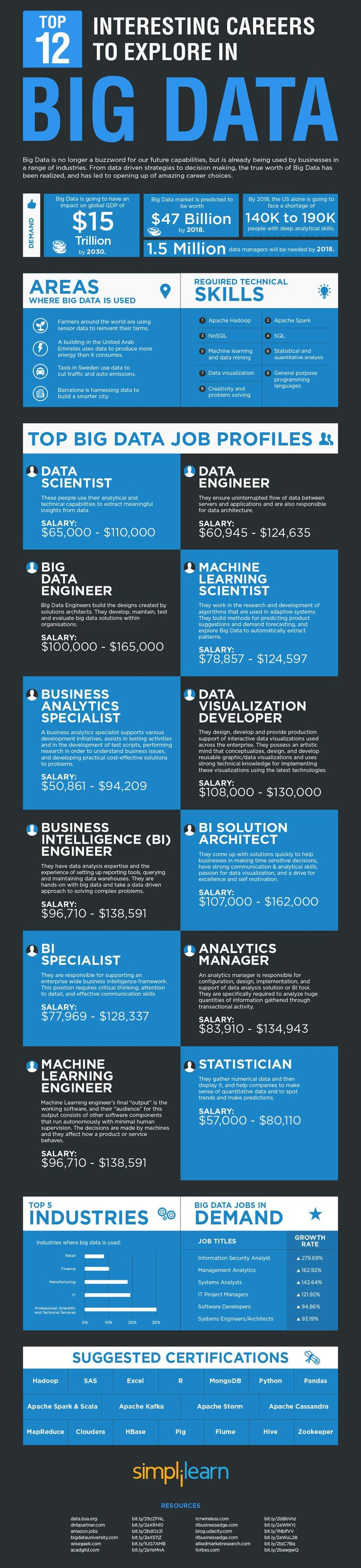 12 Important careers to explore in big data – Data Science Central