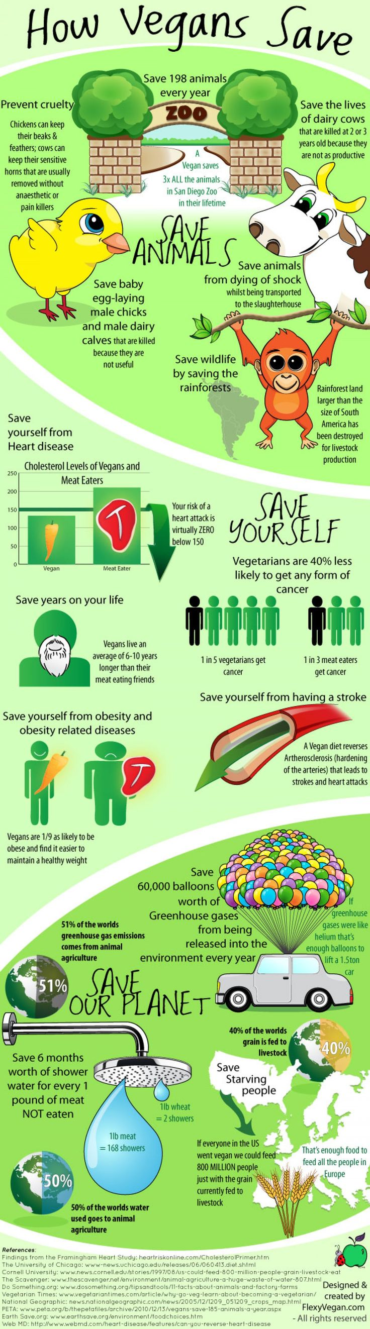 How Vegans Save Infographic
