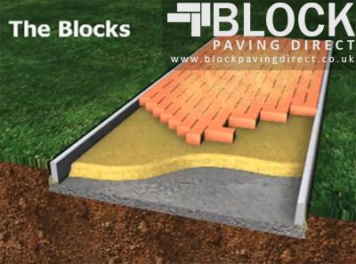How to block pave correctly - Block Paving Direct - Cheapest Blocks for Block Paving - How to Block Pave - How much does block paving cost?
