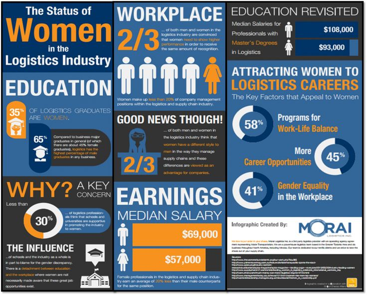The Status of Women in the Logistics Industry