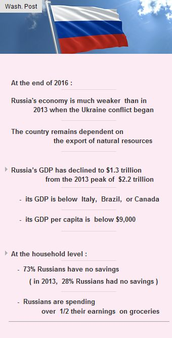 Russian economy is much weaker than 2013 when Ukraine conflict began #Funding #Startup #VC http://arzillion.com/S/qjEyDl