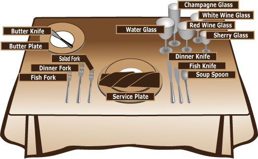 Diagram For How To Lay A Formal Table Setting European Style Table Settings