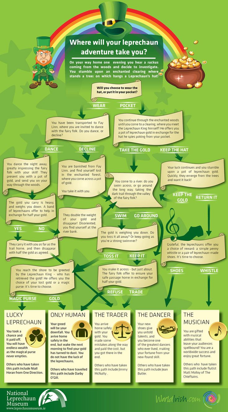 Ever wanted to discover which Irish Leprechaun you are? This Paddy's Day use this simple game for kids and adults alike, devised by WorldIrish and The National Leprechaun Museum.