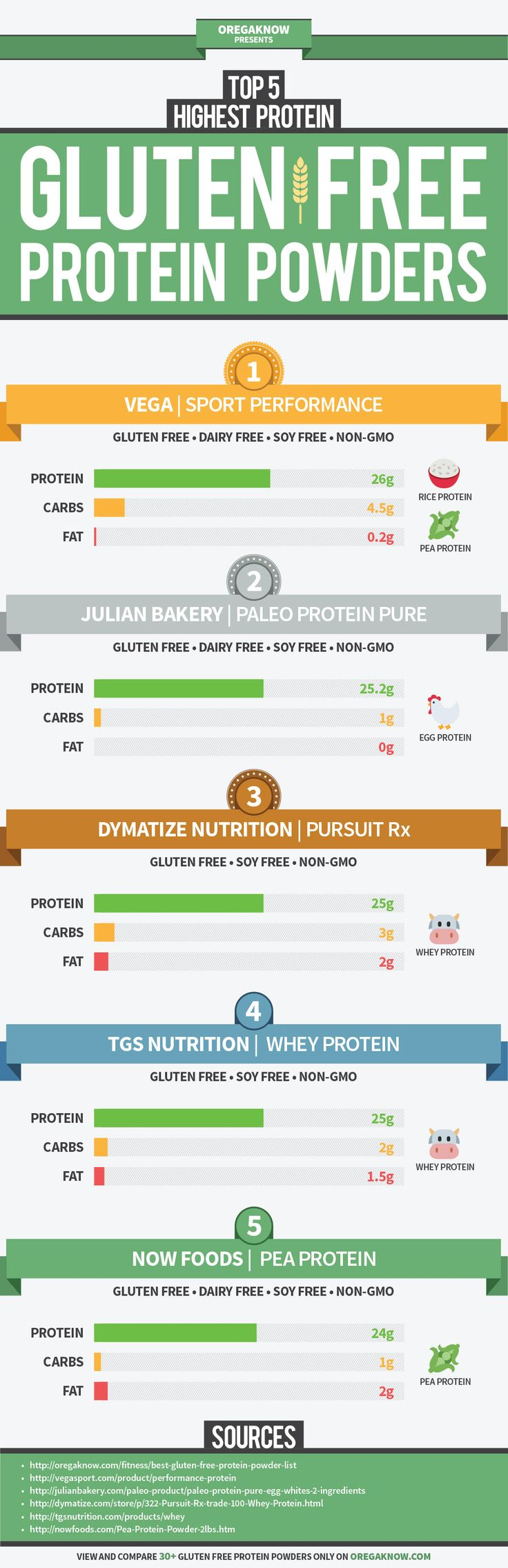 This infographic compares the top 5 gluten free protein powders rated by the highest protein count. If you're looking for more options and want to compare over 30 different brands, check out our gluten free protein comparison here: http://oregaknow.com/fitness/best-gluten-free-protein-powder-list/