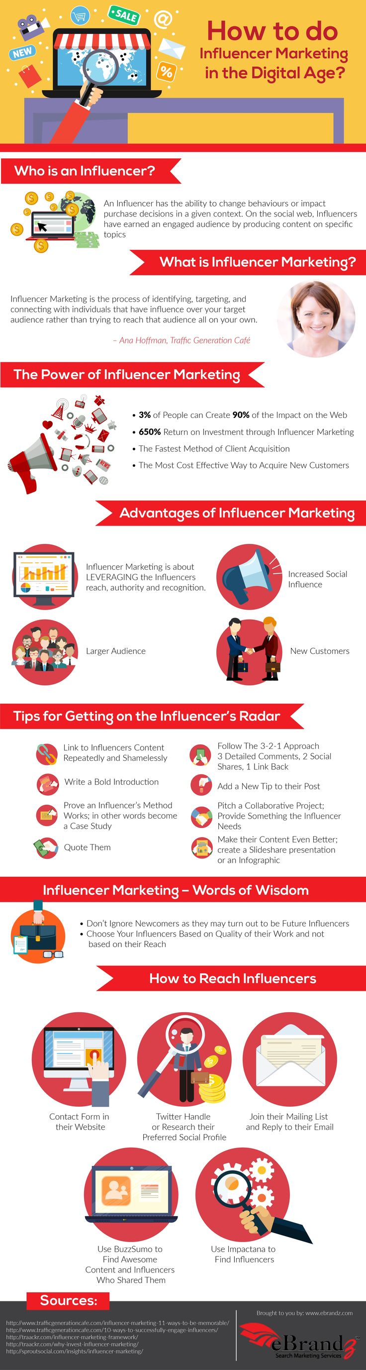 A Visual Guide to Influencer Marketing  Infographic