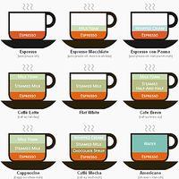 カプチーノとカフェラテって何が違うの?コーヒーの疑問を解決!