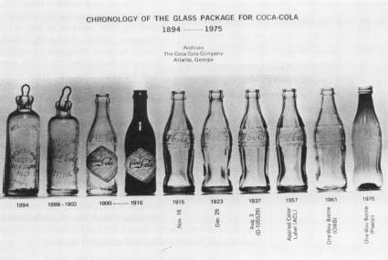 Coca-Cola bottles over the years.  In 1894, Coca-Cola opened a syrup production plant in Dallas, Texas, the first outside of Atlanta. That same year, Mississippi businessman Joseph Biedenharn first put the drink into glass bottles.