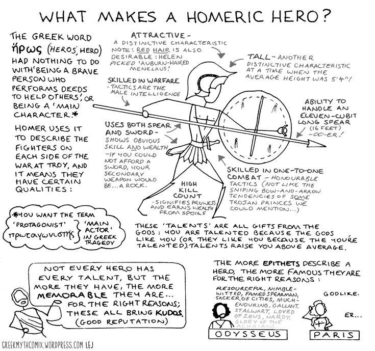 Historicity of the Homeric epics