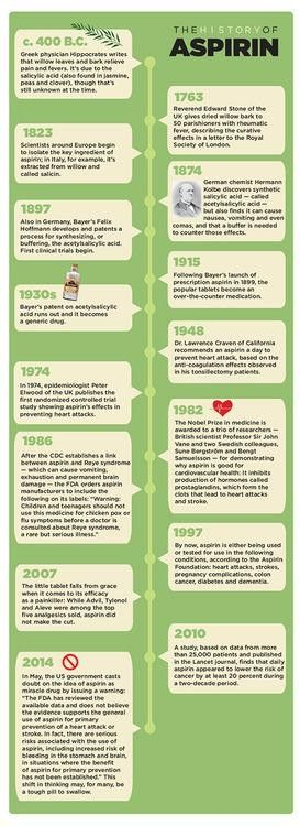 Aspirin 411: A History of Pain Relief                I seen this and thought it was cool.