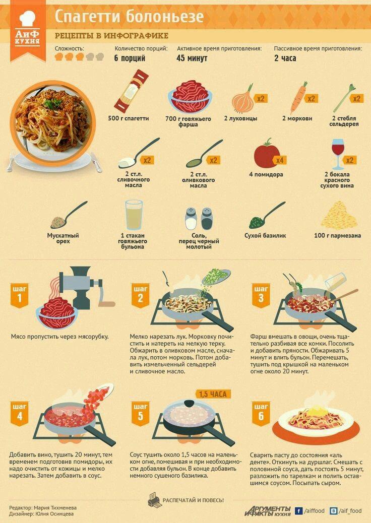 Спагетти. спагетти, инфографика, длиннопост, рецепт