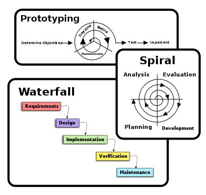 Software development process - Wikipedia, the free encyclopedia
