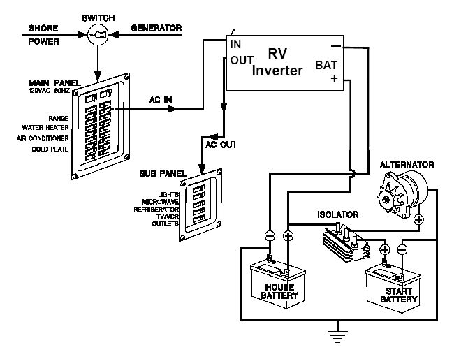 rv ac wiring schematic rv wiring diagram     www 12V RV Battery Wiring Diagram RV Trailer Battery Wiring Diagram