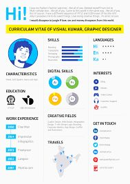 Image Result For Latest Trends In Cv Writing  Latest Resume Trends
