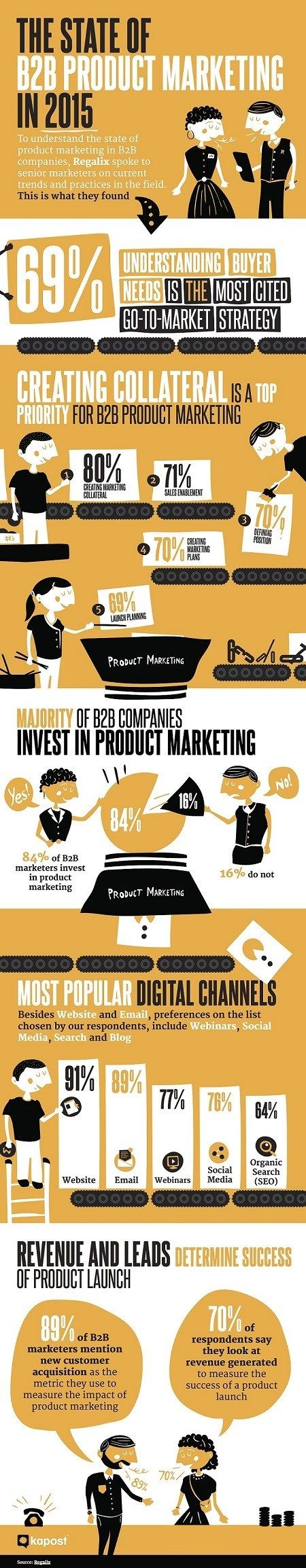 The State Of B2b Product Marketing [infographic]