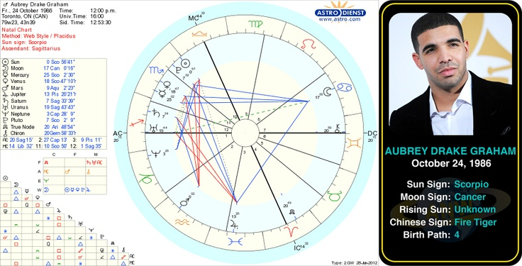 Drake's Natal Chart   Thoughts? | Lipstick Alley