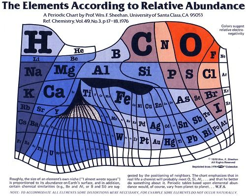 Fantastic 1970s cartogram-like visualization of the elements of the periodic table based on their relative abundance.