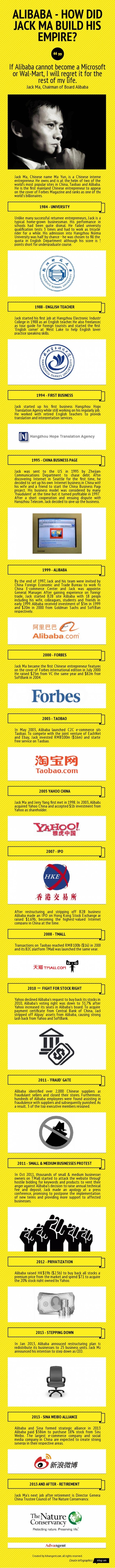 Alibaba - How did jack ma build his empire