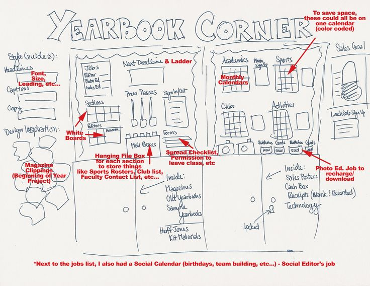 11 Things Every Yearbook Classroom Needs #yearbook #photobookseh