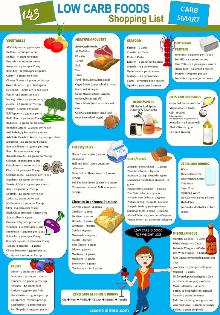 Ketogenic Diet Foods Shopping List Low carb shopping