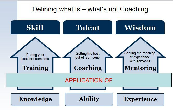 mentoring and coaching as a development Coaching, mentoring and personal development tools what is coaching coaching targets high performance and improvement at work and usually focuses on specific skills.
