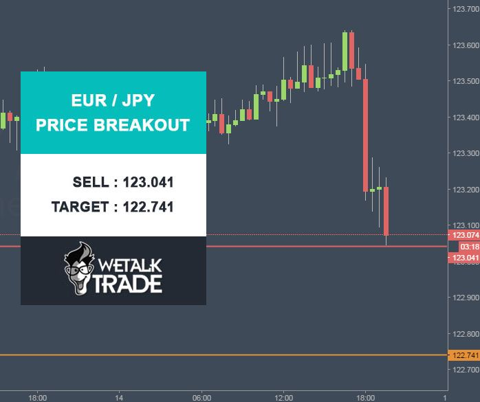 EUR/JPY Price Breakout. Sell : 123.041 Target : 122.741 Stop Loss : 123.341 #Wetalktrade #Forex #Trading #ForexSignals