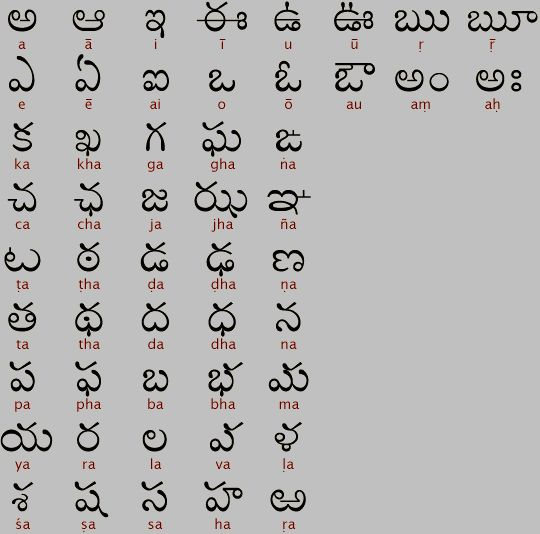 Telugu Malayalam Hindi Punjabi Gujarati Bengali Tamil Sanskrit