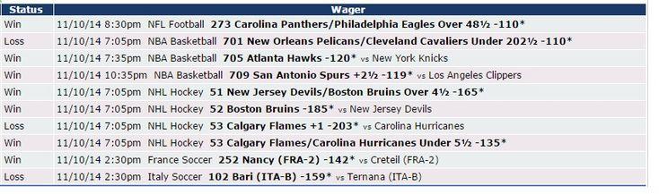 Si quieres saber cómo nos fue el 10/11 con Zcode mira estas apuestas, realizadas con las predicciones del sistema. Ingresa y comienza a ganar www.newsystem.me/... #Pronosticosdeportivos #prediccionesdeportivas #deportes #apuestas #loteria #Sportbooks #gambling #College #NHL #Soccer #NFL #Europe #Futbol