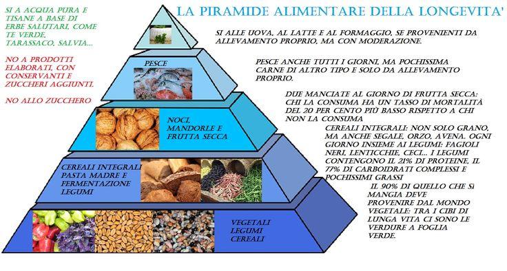 Piramide della longevita - bimbonaturale