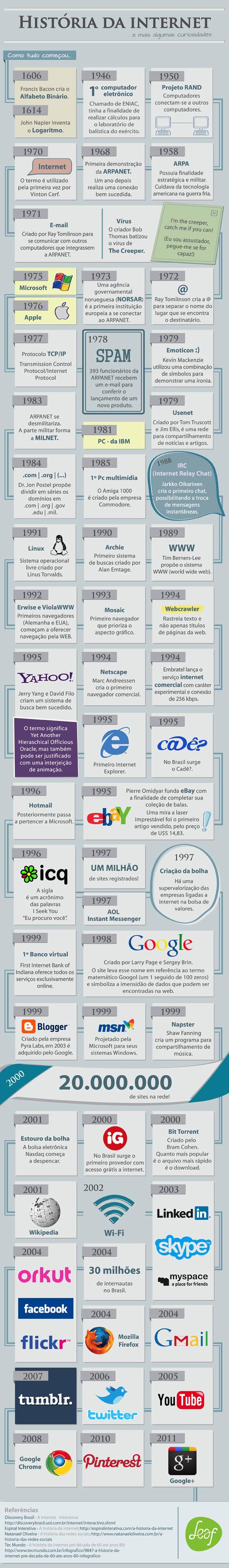 Infográfico conta a história da Internet - Assuntos Criativos                                                                                                                            Mais