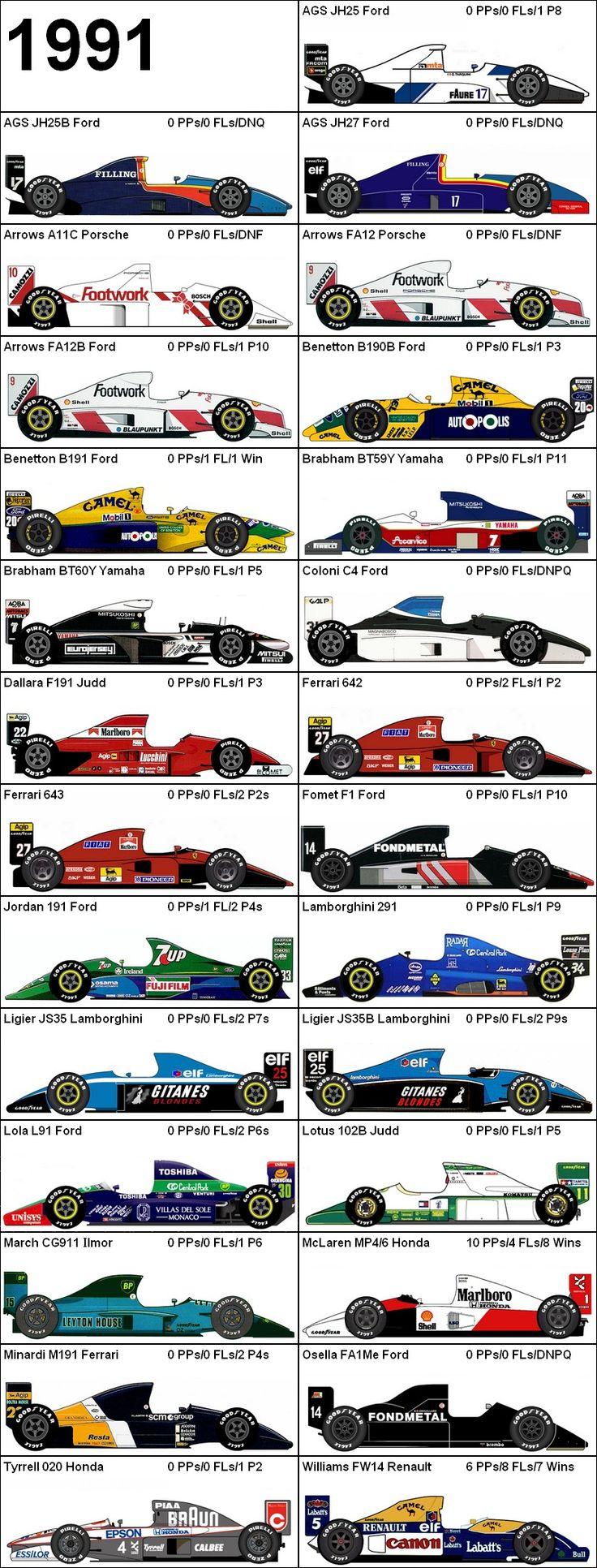 Formula One Grand Prix 1991 Cars