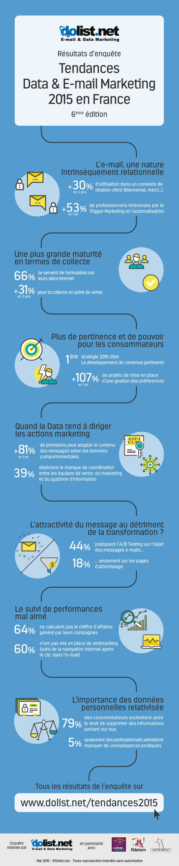 Tendance data et emailing en France #emailing