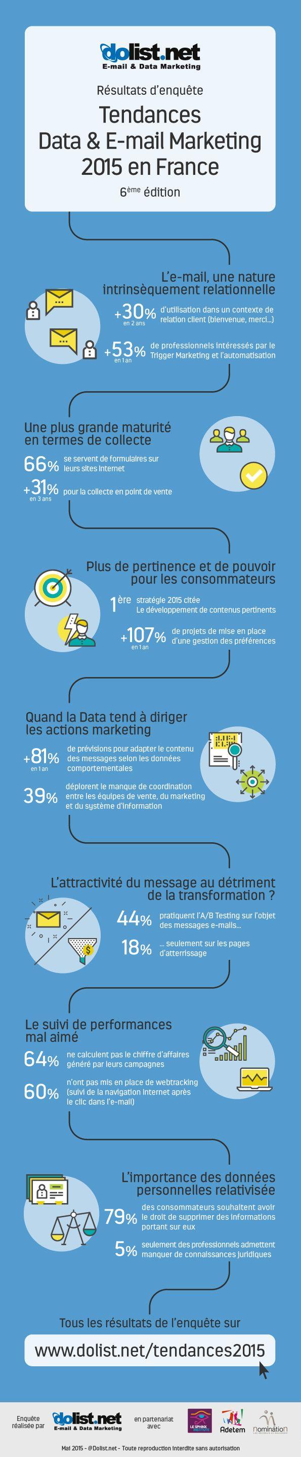 Les tendances Data & Email Marketing 2015 en France (infographie)