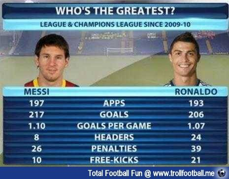 They are both amazing players but I love Messi !!  Messi vs Ronaldo stats Since 2009.