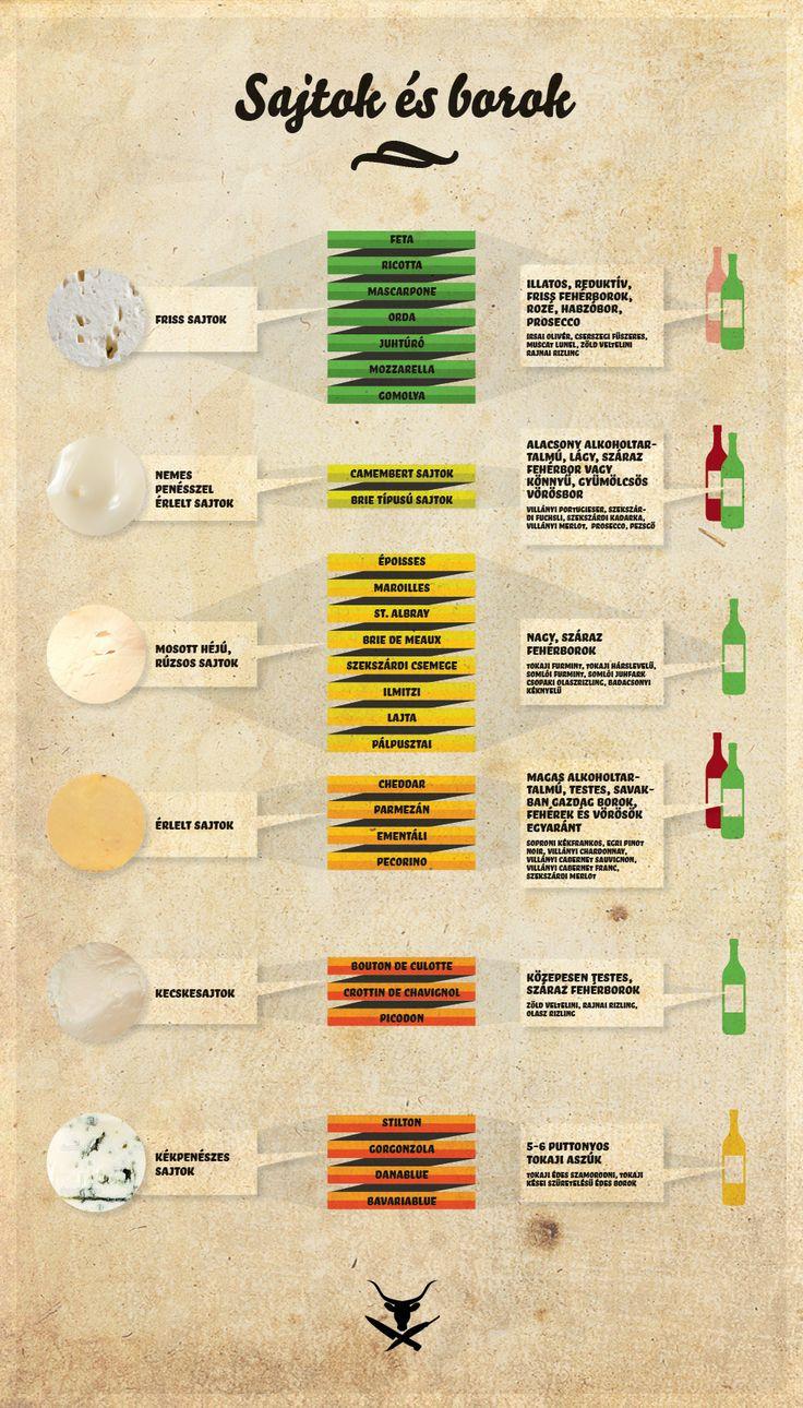 A borok és sajtok párosítása közismert és klasszikus játék, ezért most…