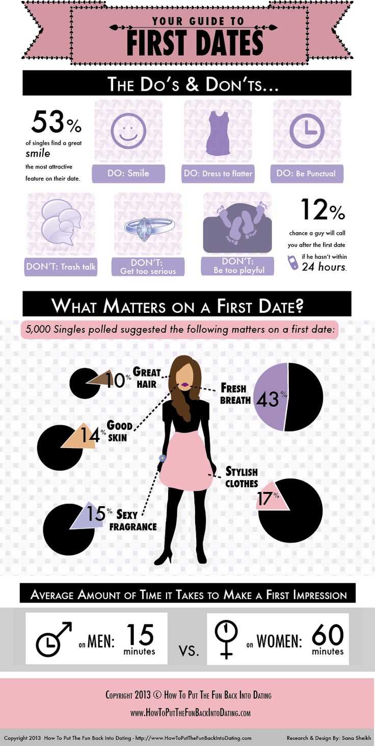 First Date Tips!  For more info visit: http://www.howtoputthefunbackintodating.com