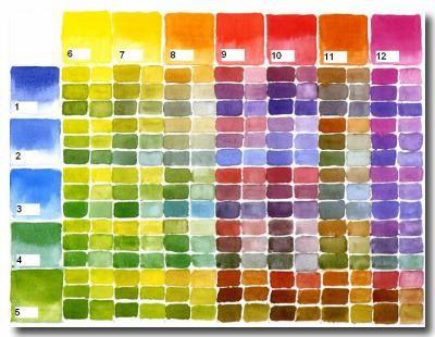 Secrets d'aquarelle... : CHAPITRE 9 : LES COULEURS et LES MELANGES : créer un nuancier - L'AQUARELLE est aujourd'hui l'une des...