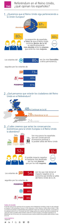 Opinión de los españoles sobre el Referéndum en el Reino Unido