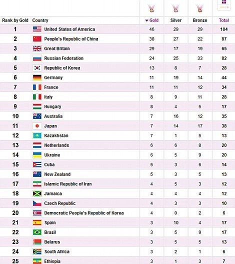 Final olympics medal table...3rd not bad for a little island eh??