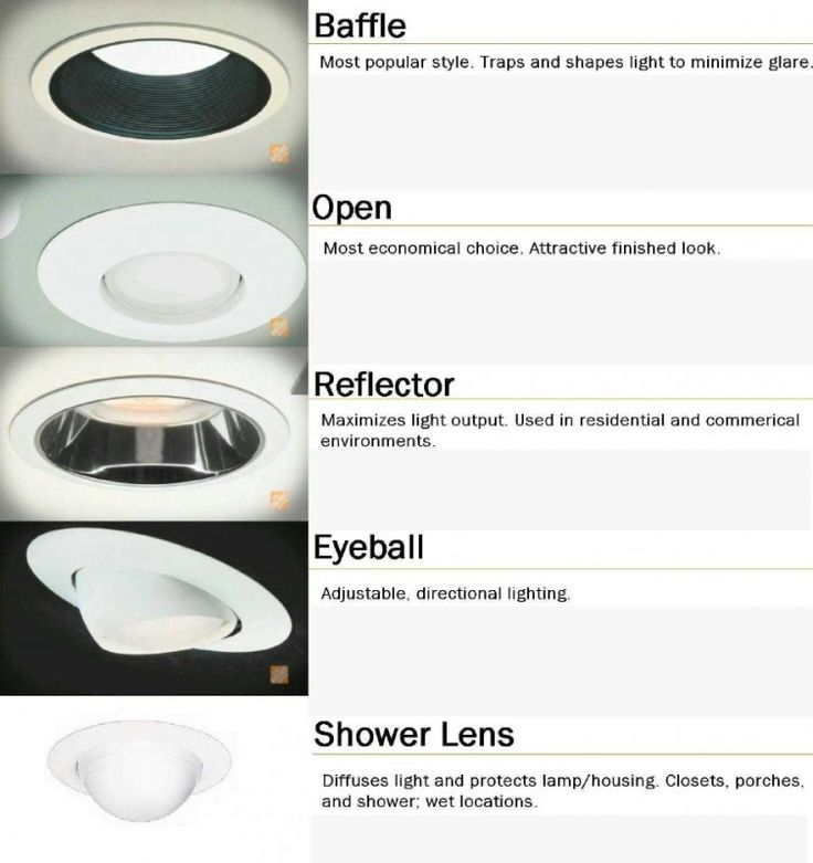 36. Learn different types of recessed lights - 50 Amazingly Clever Cheat Sheets To Simplify Home Decorating Projects