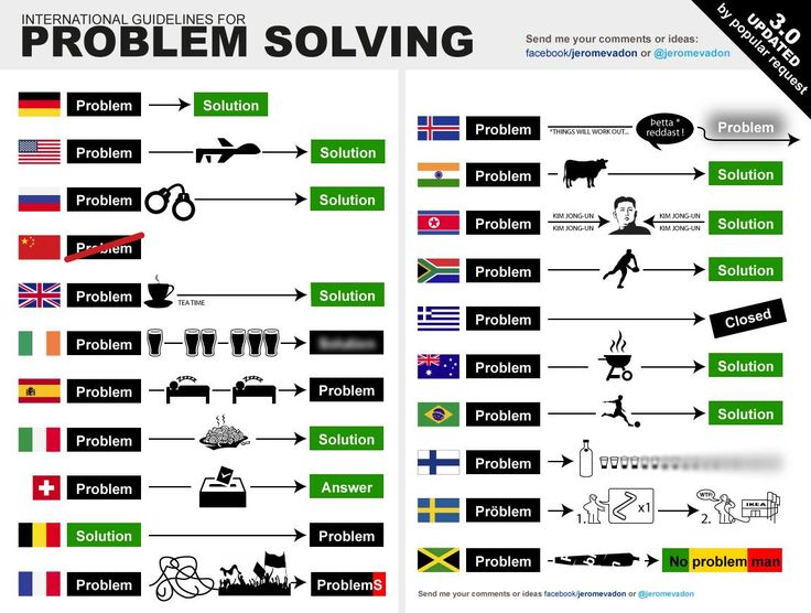 How problems are solved in the world.