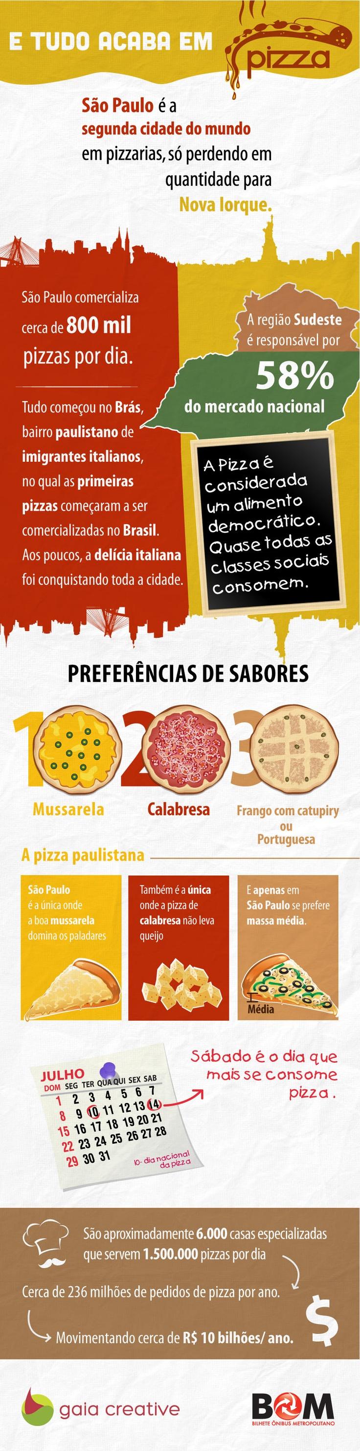 São Paulo e Pizza.. Uma antiga relação de amor S2