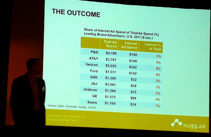 Big advertisers, share of online ad spend of total ad spend  @ 29.11.2012 IAB Finlands seminar HOT or NOT