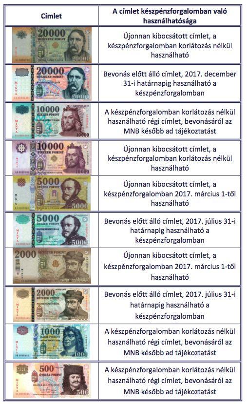 Nézzen körül a párnacihában, idén sok bankjegyet bevonnak