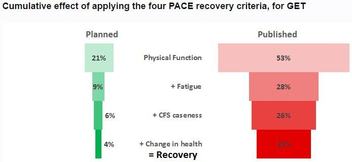 .@sjmnotes shows how v different the planned (protocol) vs published results are for recovery criteria for Graded Exercise in £5m #PACEtrial   http://forums.phoenixrising.me/index.php?threads/a-critical-commentary-and-preliminary-re-analysis-of-the-pace-trial.48323/#post-794444
