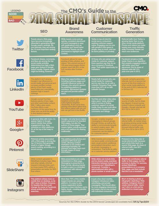 8 best Social Shopping images on Pinterest Digital marketing