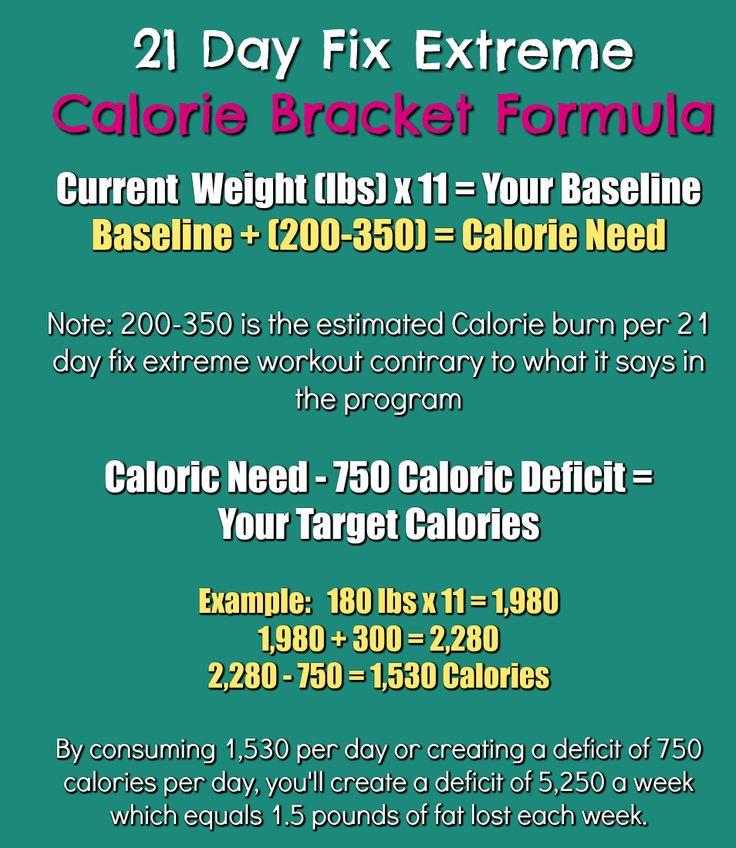 Calorie Chart Calculator and Formula