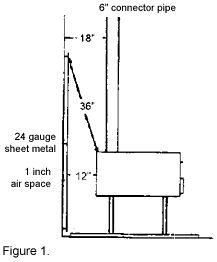 Wood stove clearances