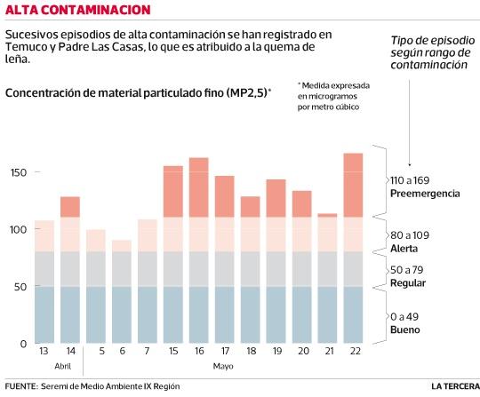 #Temuco ha alcanzado un total de 13 días de alta contaminación este año. #Chile 2013